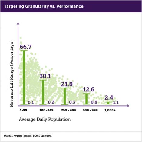 Targeting Granularity