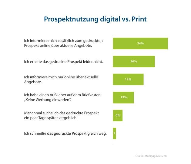 Grafik 08 Prospektnutzung digital vs. Print (c) Marktjagd 630