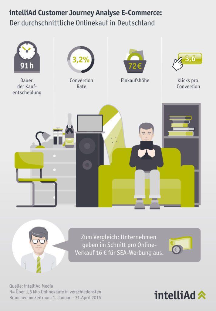 intelliAd_Infografik_Durchschnittlicher Onlinekauf in Deutschland