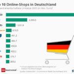 infografik_top-10-onlineshops_2015_de