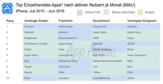 """Grafik aus dem Report """"Der Aufstieg der Einzelhandels-Apps"""" von App Annie"""