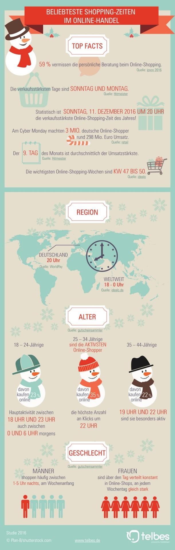 shoppingzeiten_infografik