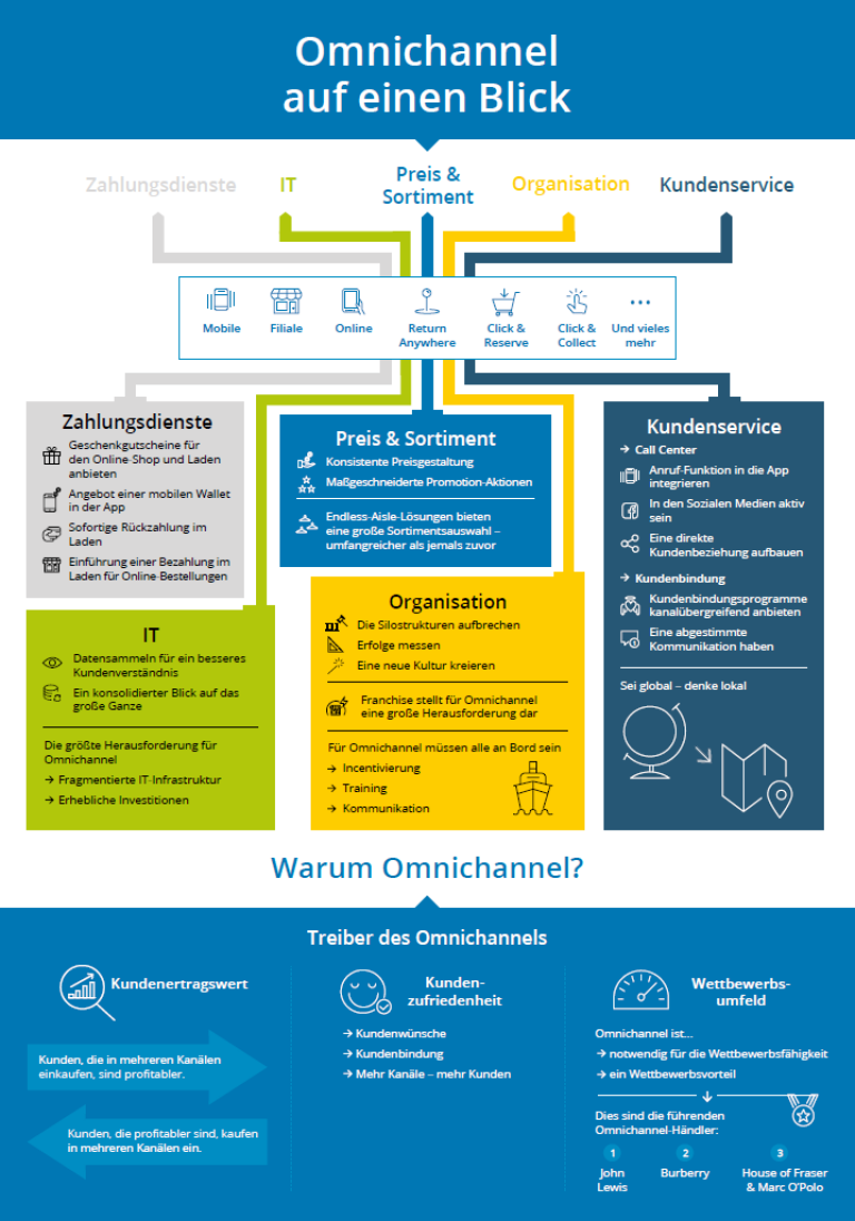 omnichannel report Arvato