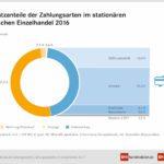 Anteil Kartenzahlungen Deutschland