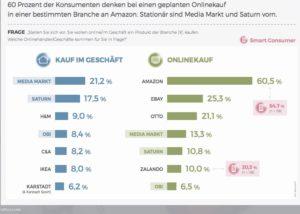 Amazon ist die Messlatte für die Relevanz beim Kunden