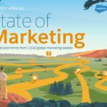 State of Marketing Salesforce