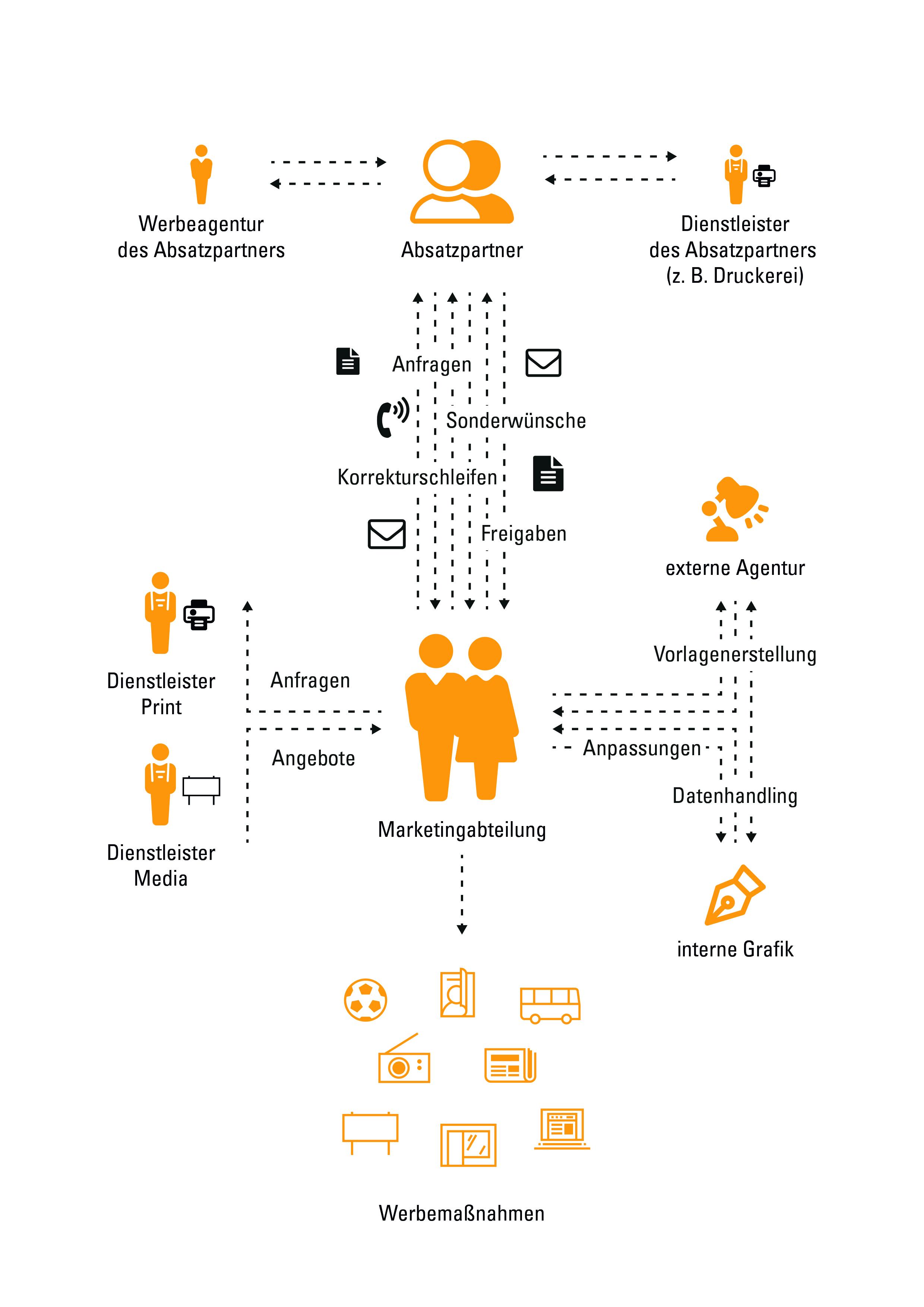 Grafik_Übersicht_Prozesse_lokale_Markenführung