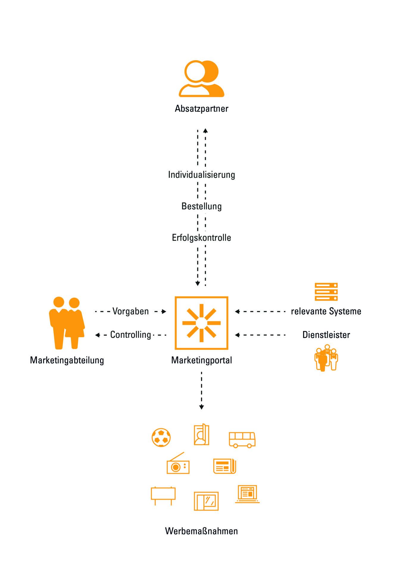 Grafik_Übersicht_Prozesse_lokale_Markenführung_mit_Marketingportal