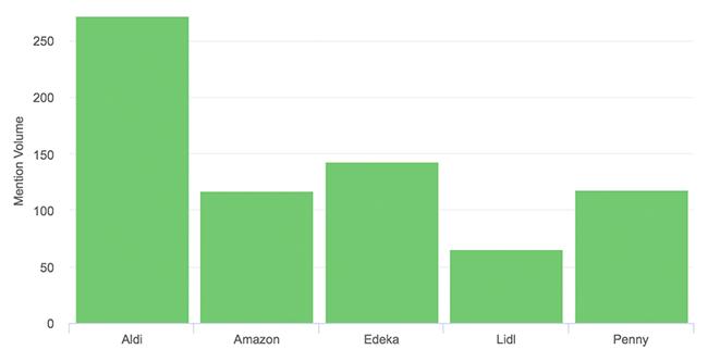 Lidl Weihnachtsbeleuchtung.Social Insights Handel 25 Kaufland Boykottiert Unilever Amazon